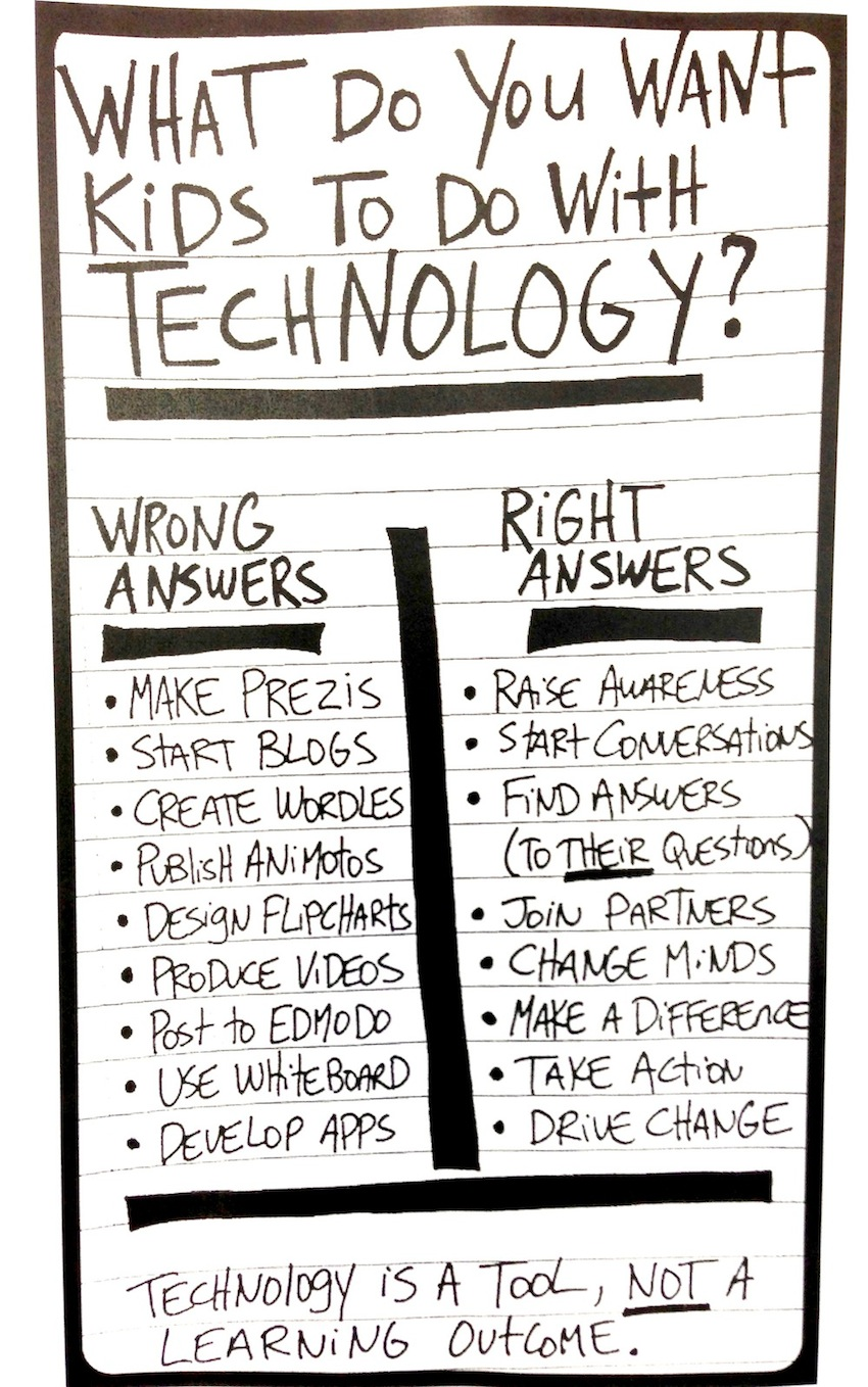 The right Answers for Technology.
