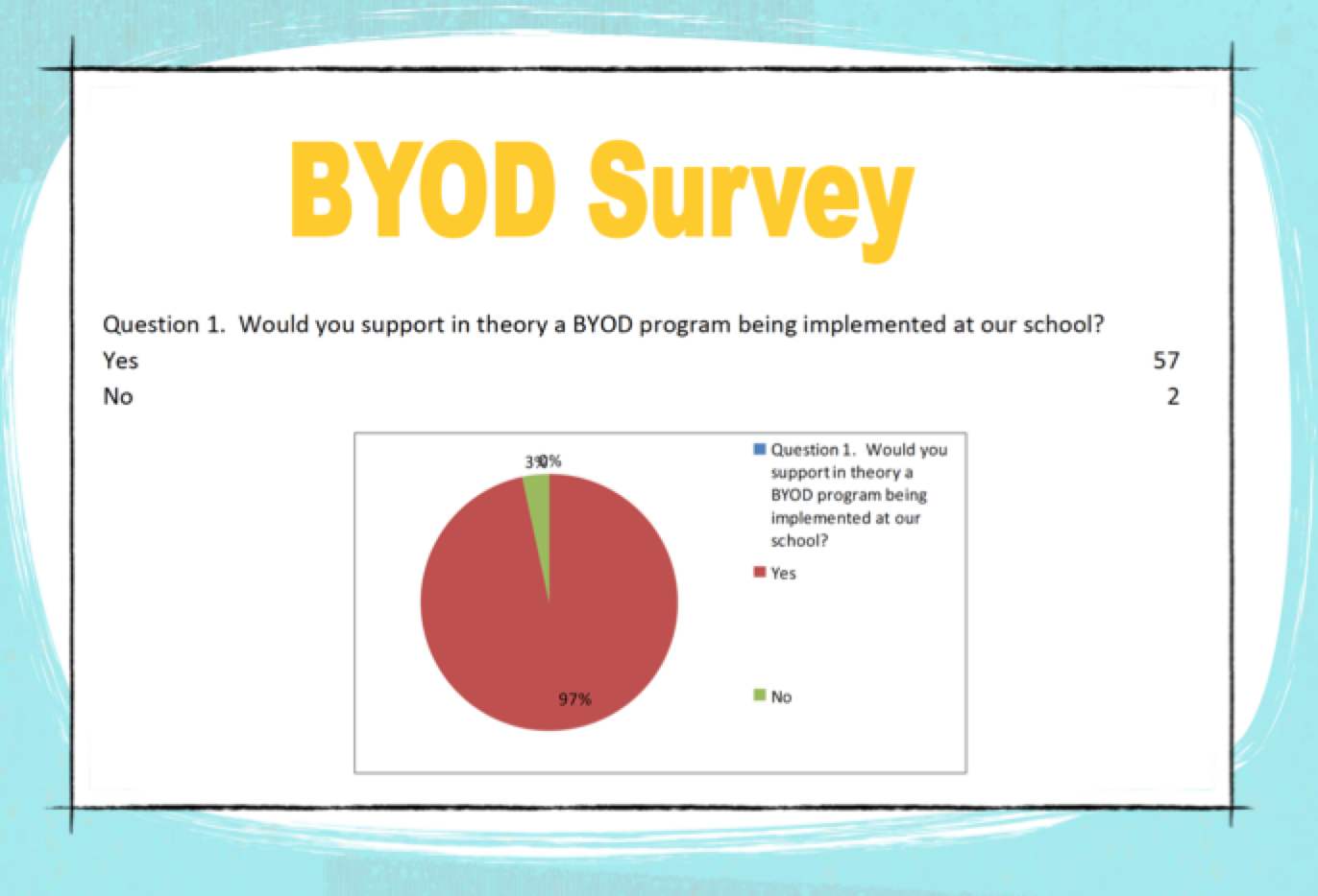 The survey of Going Forward with BYOD